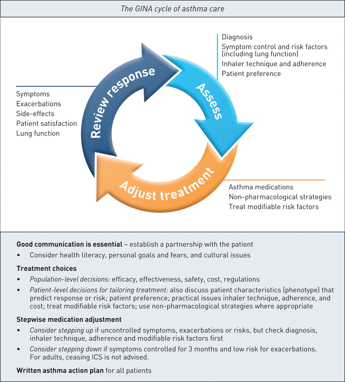 A summary of the new GINA strategy: a roadmap to asthma ...