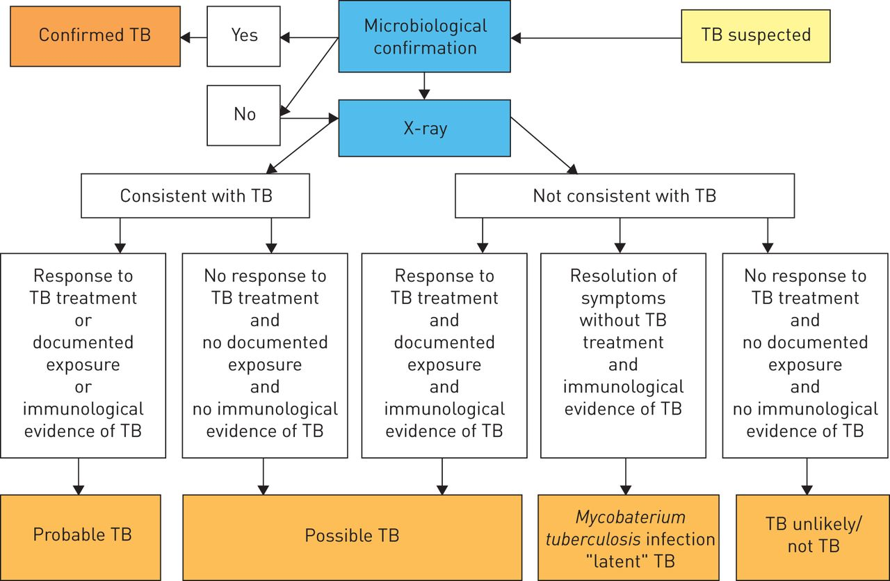 Discussion on this topic: Tuberculosis (TB) in Children, tuberculosis-tb-in-children/