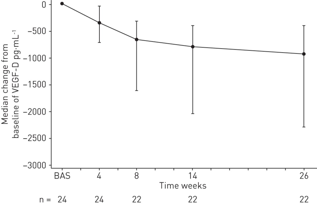 Everolimus for the treatment of lymphangioleiomyomatosis: a