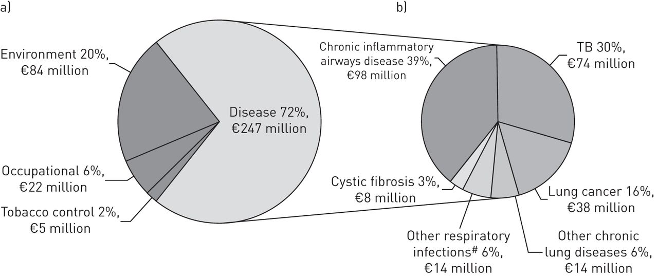 Chronic respiratory diseases and lung cancer research a perspective download figure ccuart Choice Image