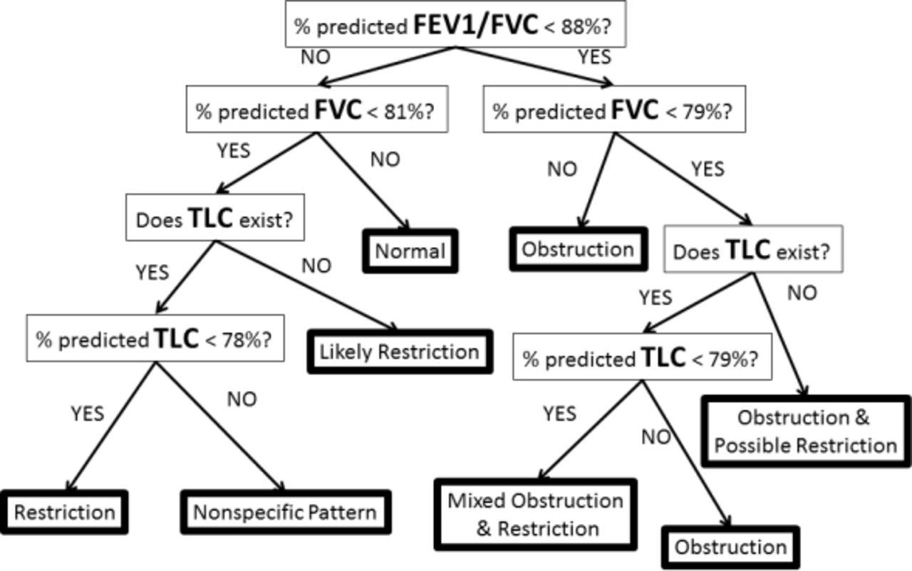 Can recursive partitioning empirically derive a pulmonary