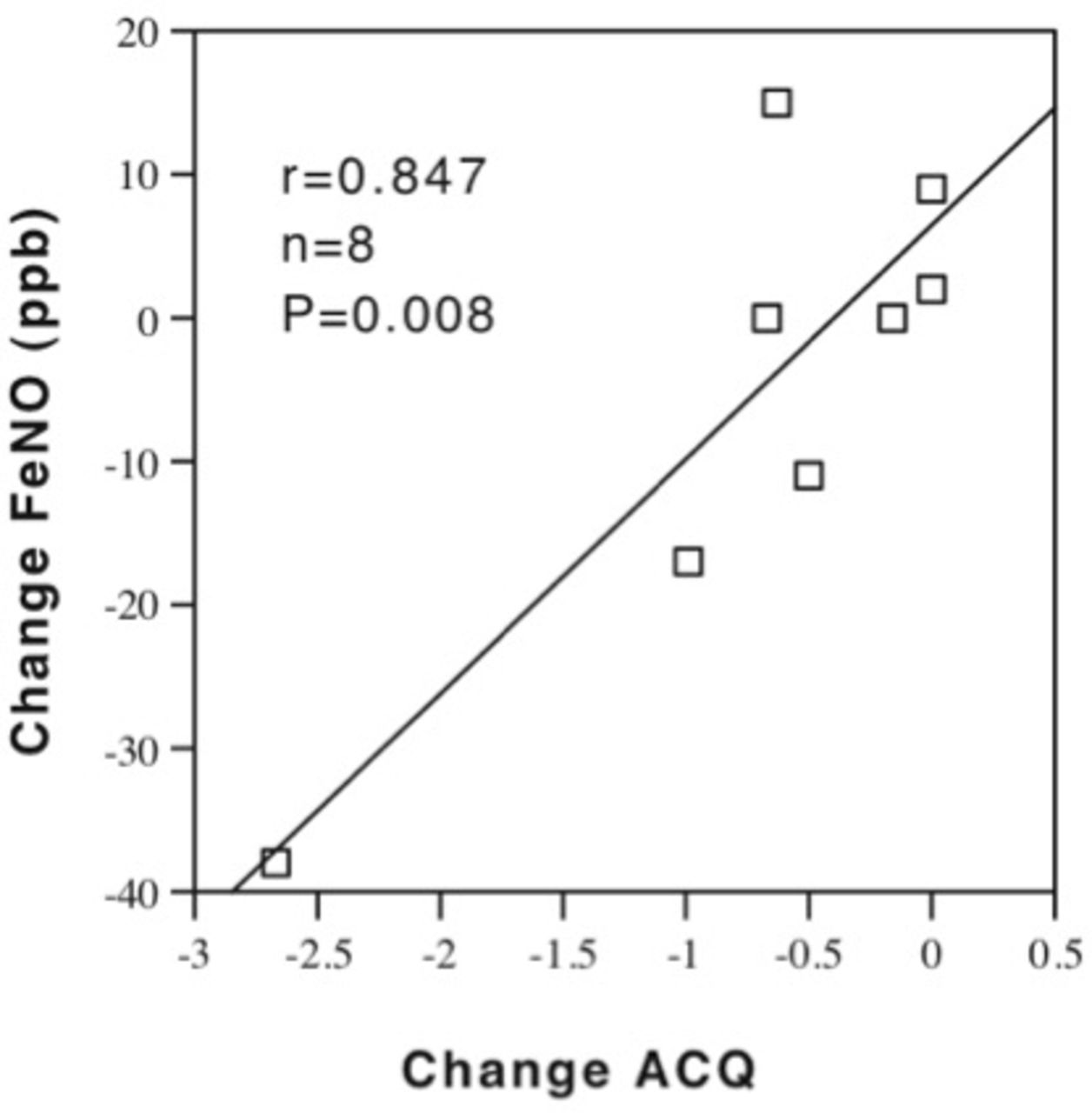 Non-adherence to inhaled corticosteroid therapy as an
