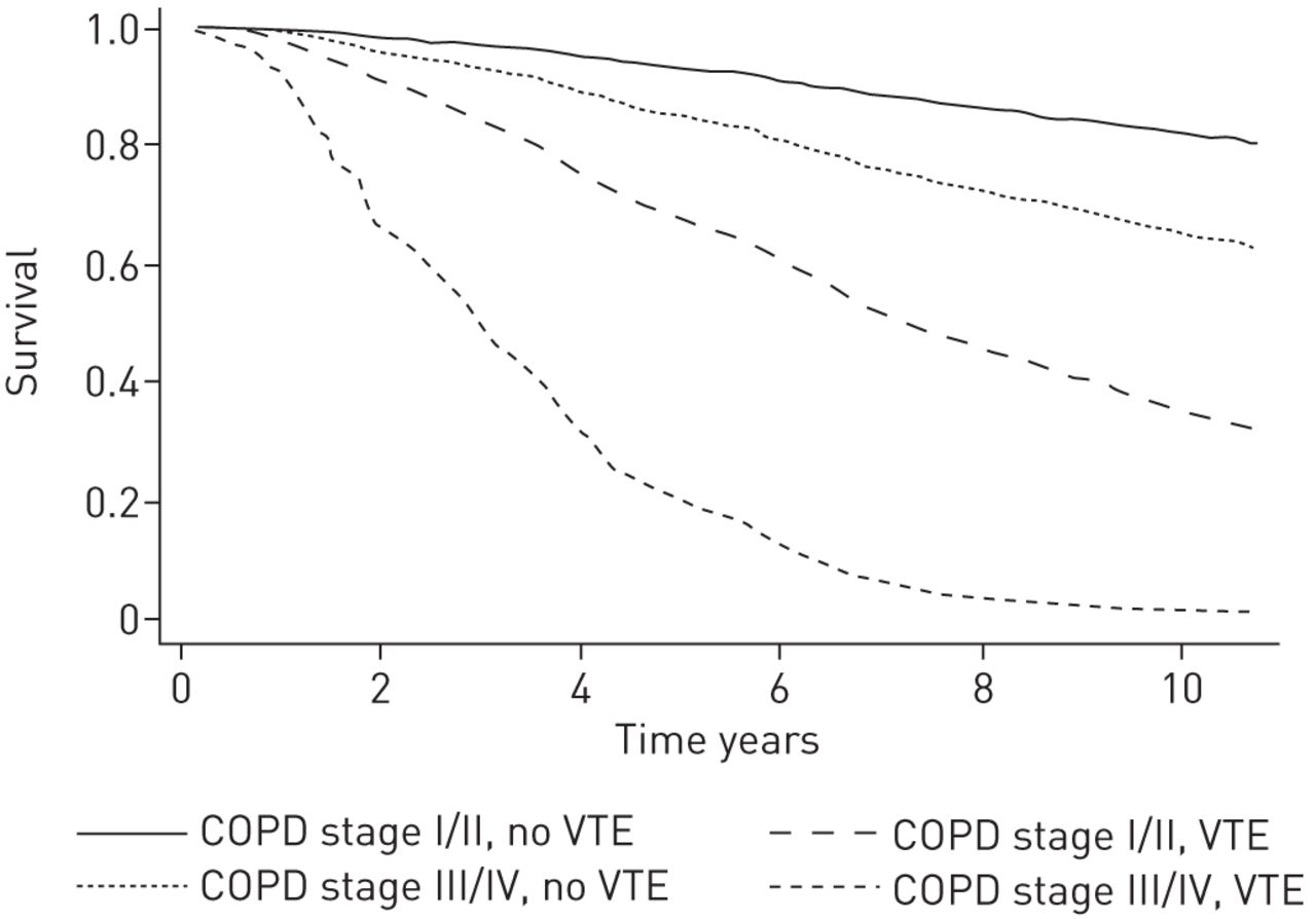 COPD and risk of venous thromboembolism and mortality in a