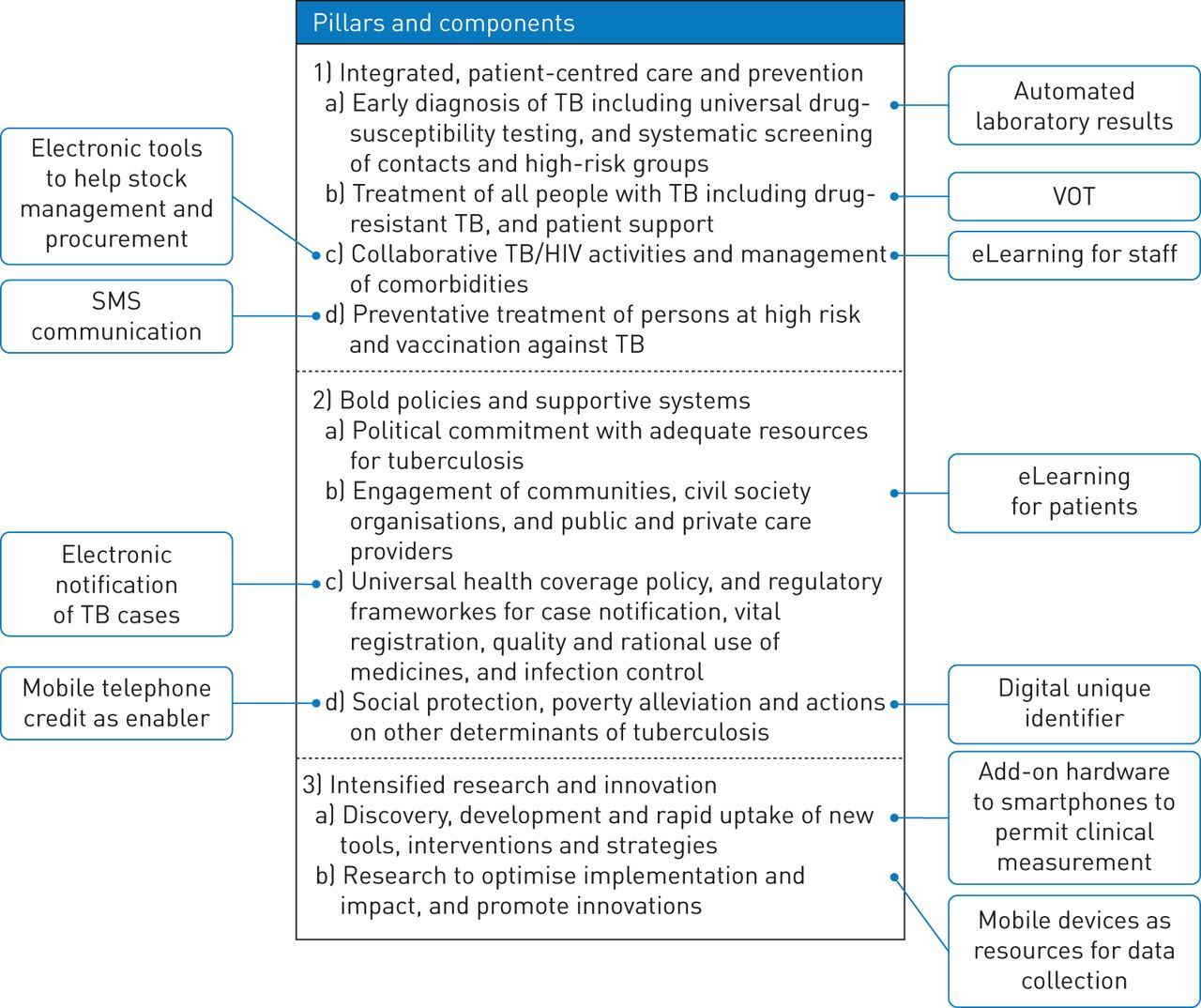 Digital health for the End TB Strategy: developing priority