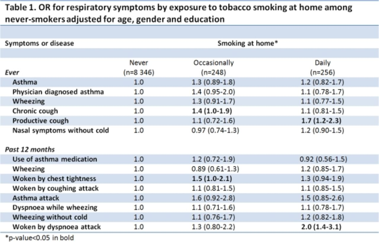 Household smoking and respiratory health in Telemark, Norway