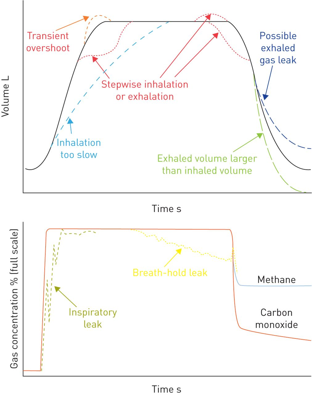 2017 ersats standards for single breath carbon monoxide uptake in download figure sciox Gallery