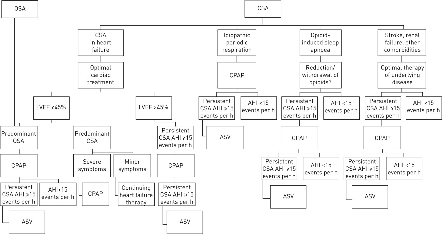 Central sleep disorders apnea