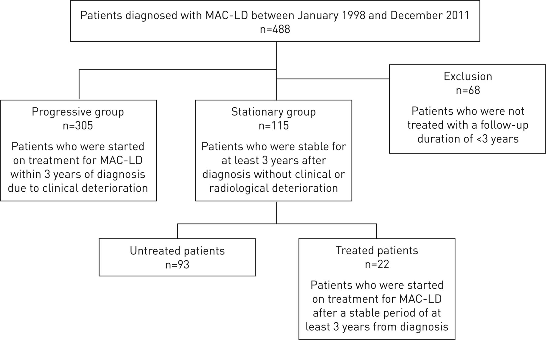 mac lung disease natural treatment