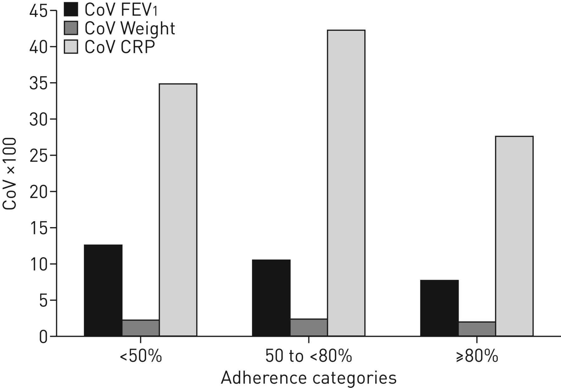 Variation In Lung Function As A Marker Of Adherence To Oral And