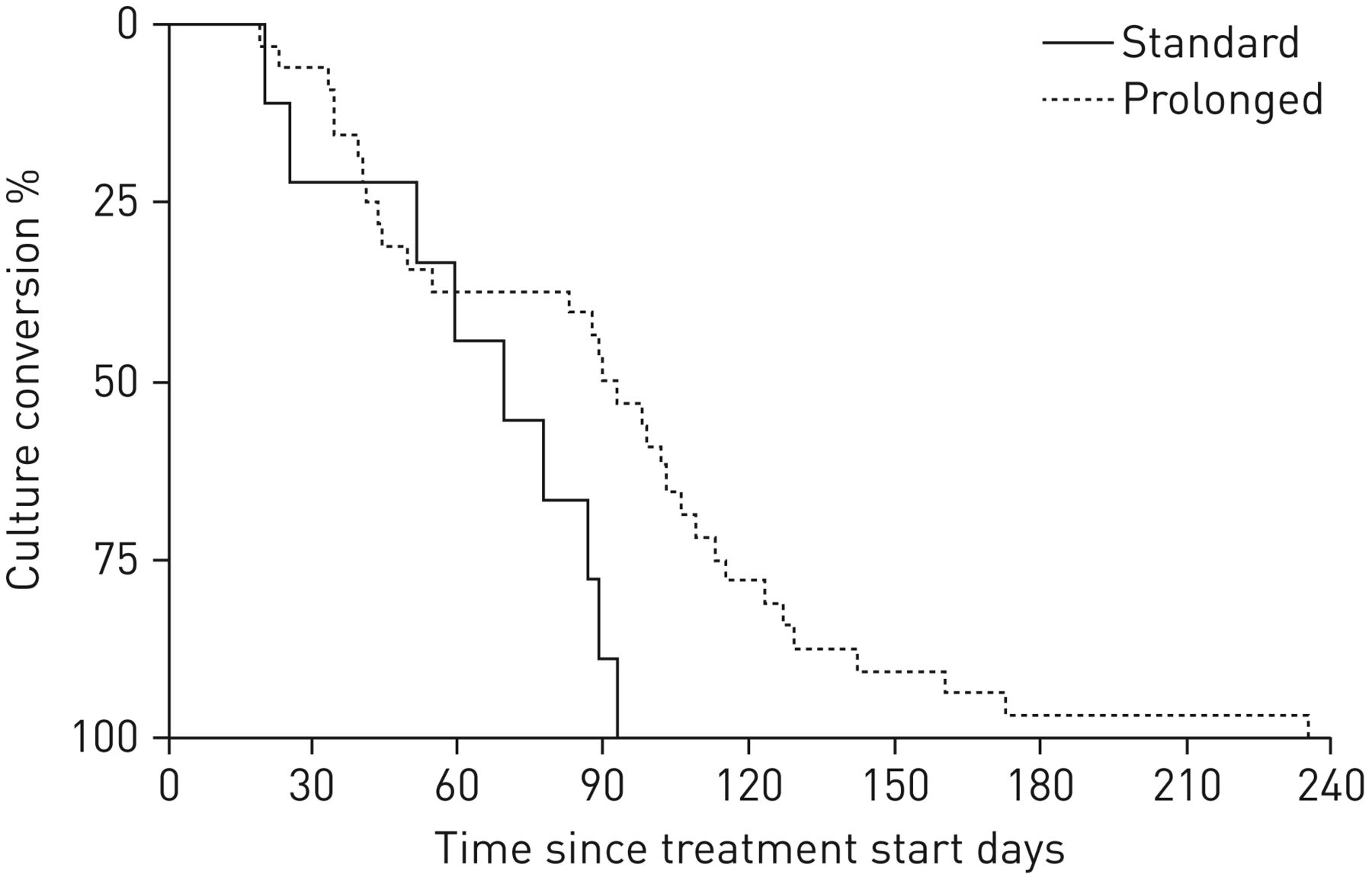 Long-term outcome and safety of prolonged bedaquiline