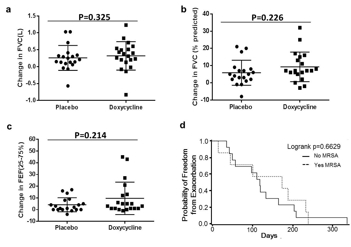 Doxycycline improves clinical outcomes during cystic