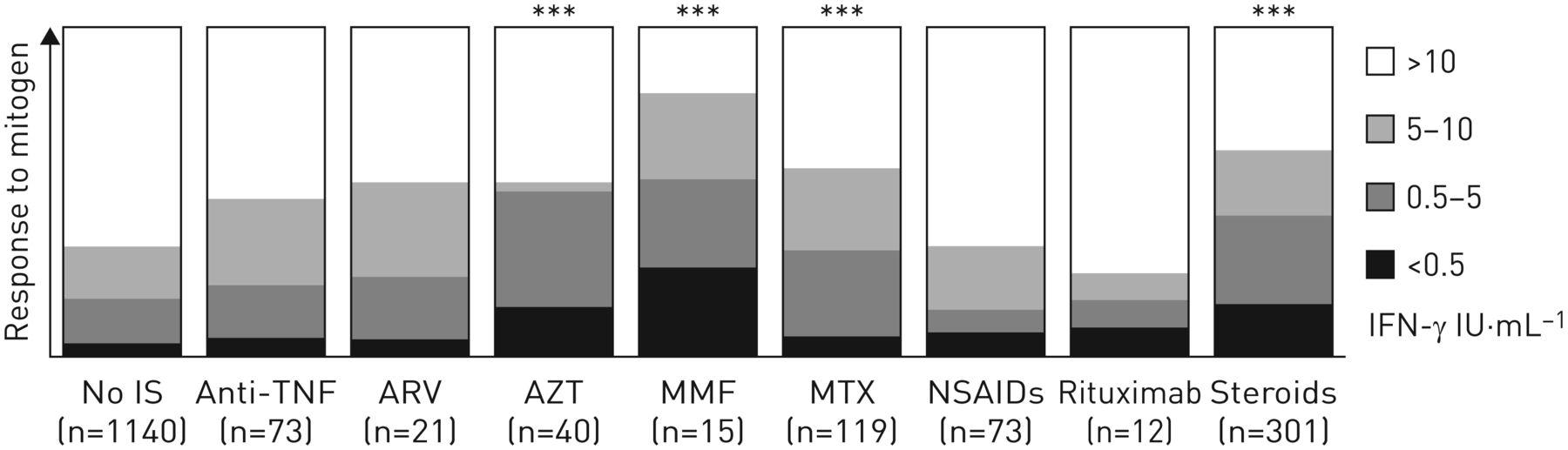 QuantiFERON test interpretation in patients receiving
