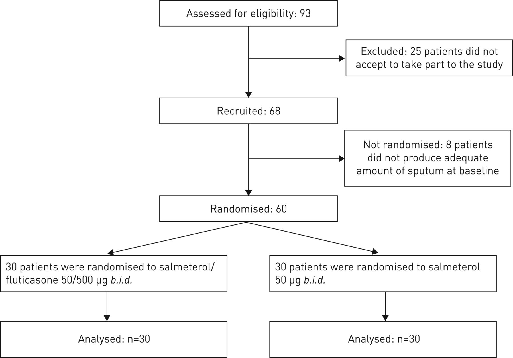 Long-term effects of inhaled corticosteroids on sputum