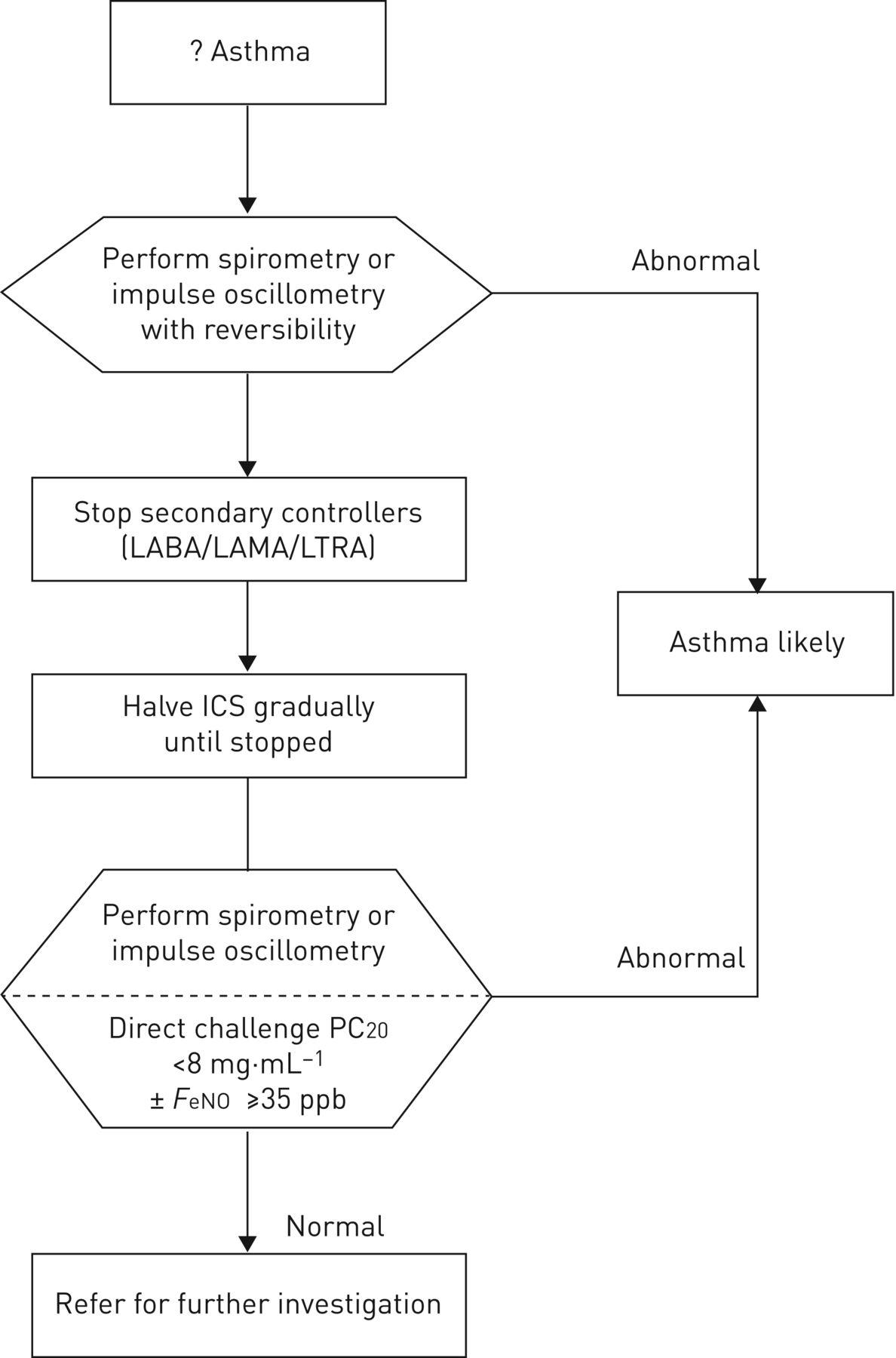 Un-diagnosing persistent adult asthma | European ...