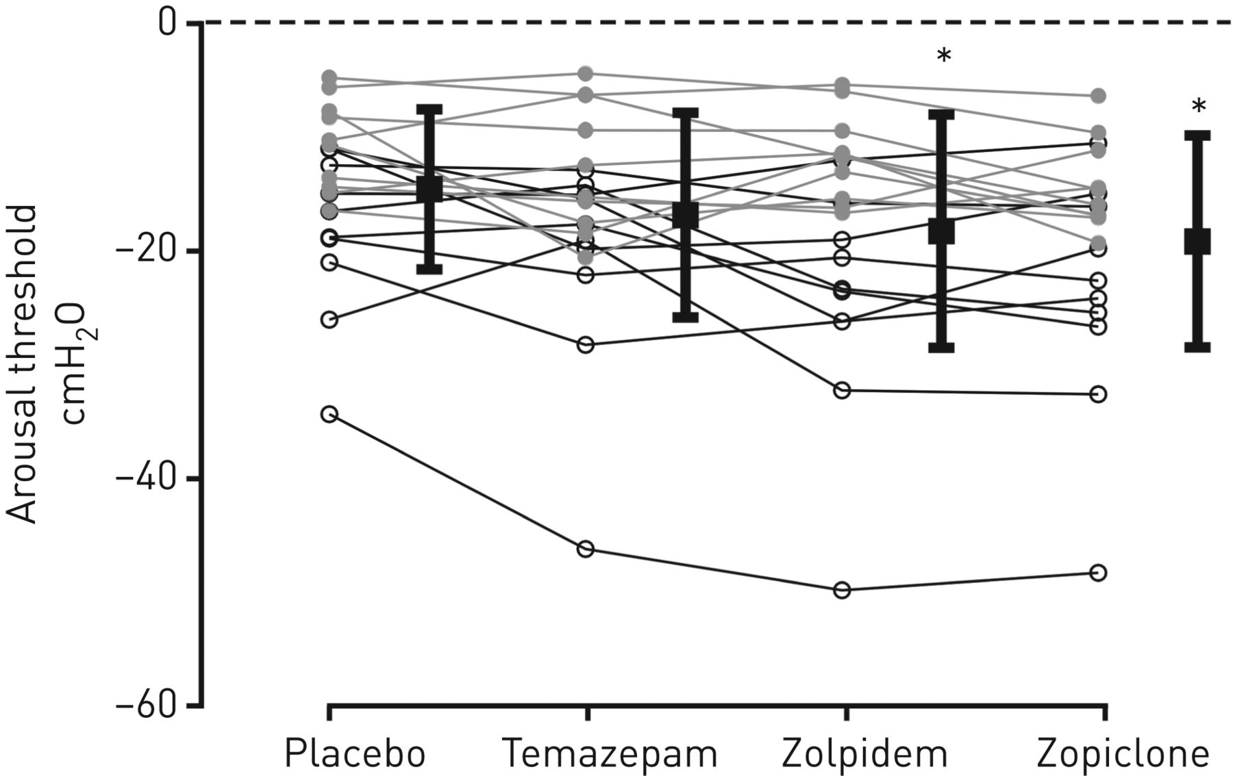 Role of common hypnotics on the phenotypic causes of
