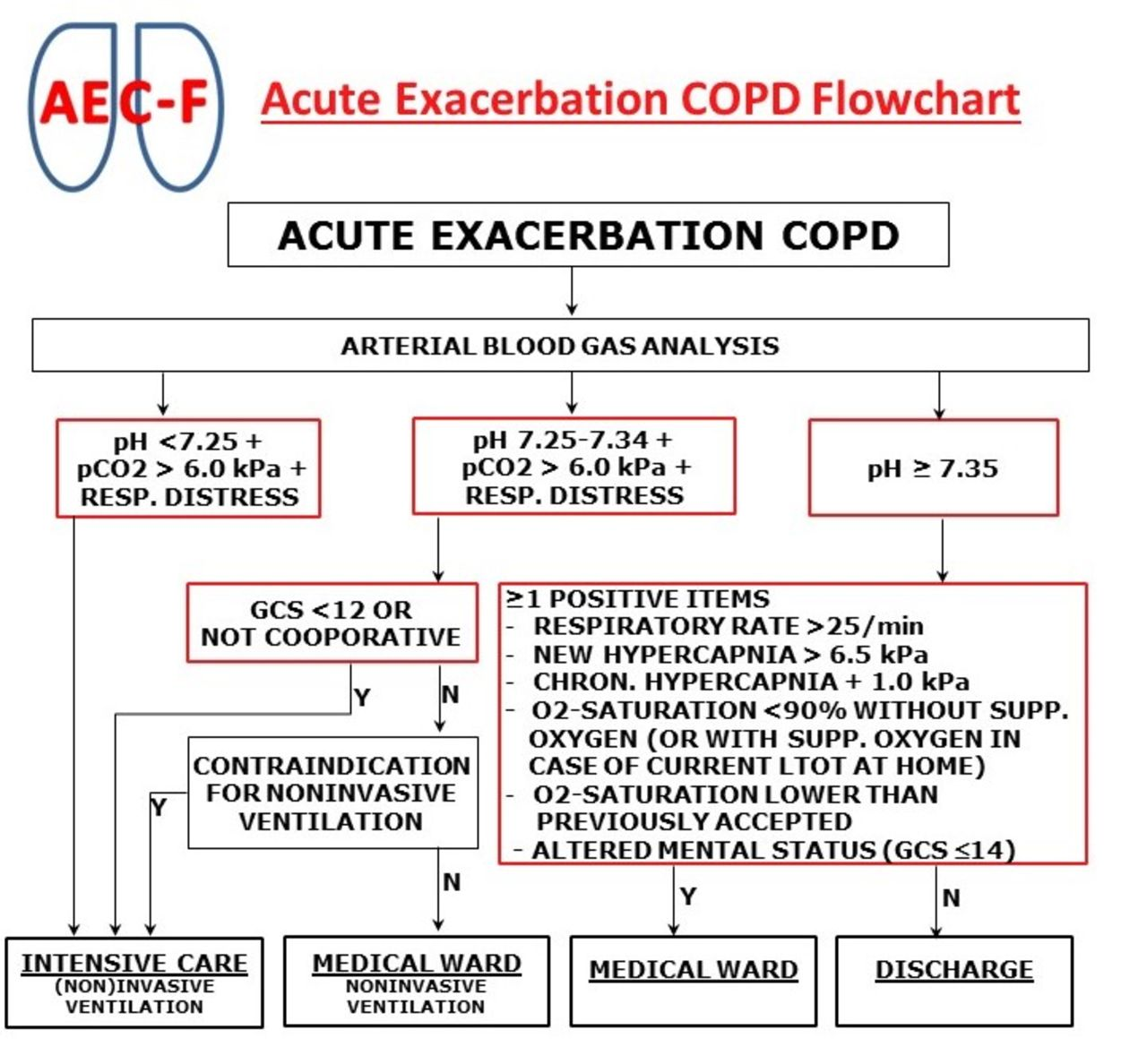 Reduced Aecopd Hospital Admission Rate By Using A Decision Flowchart
