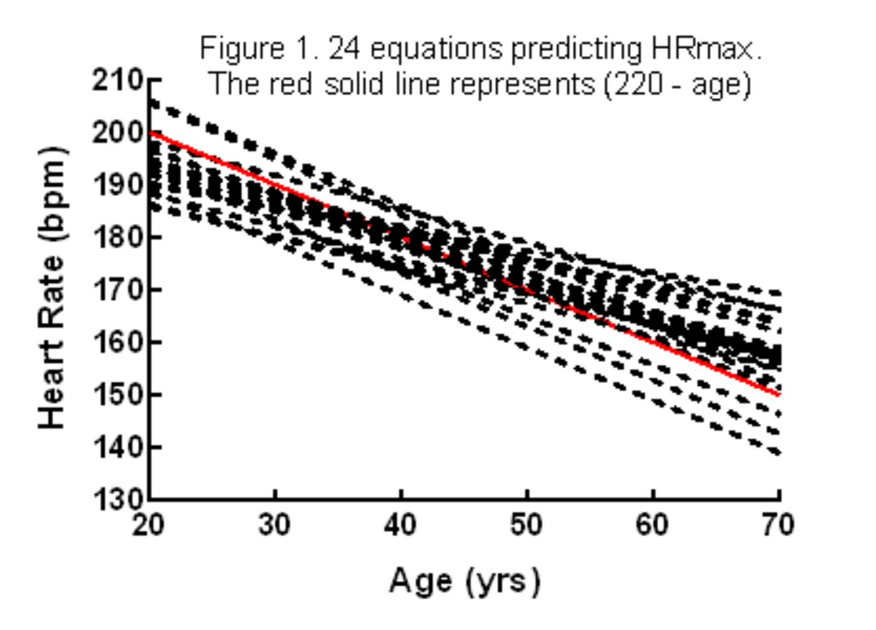 Maximal Heart rate (HRmax) prediction equations: Simple