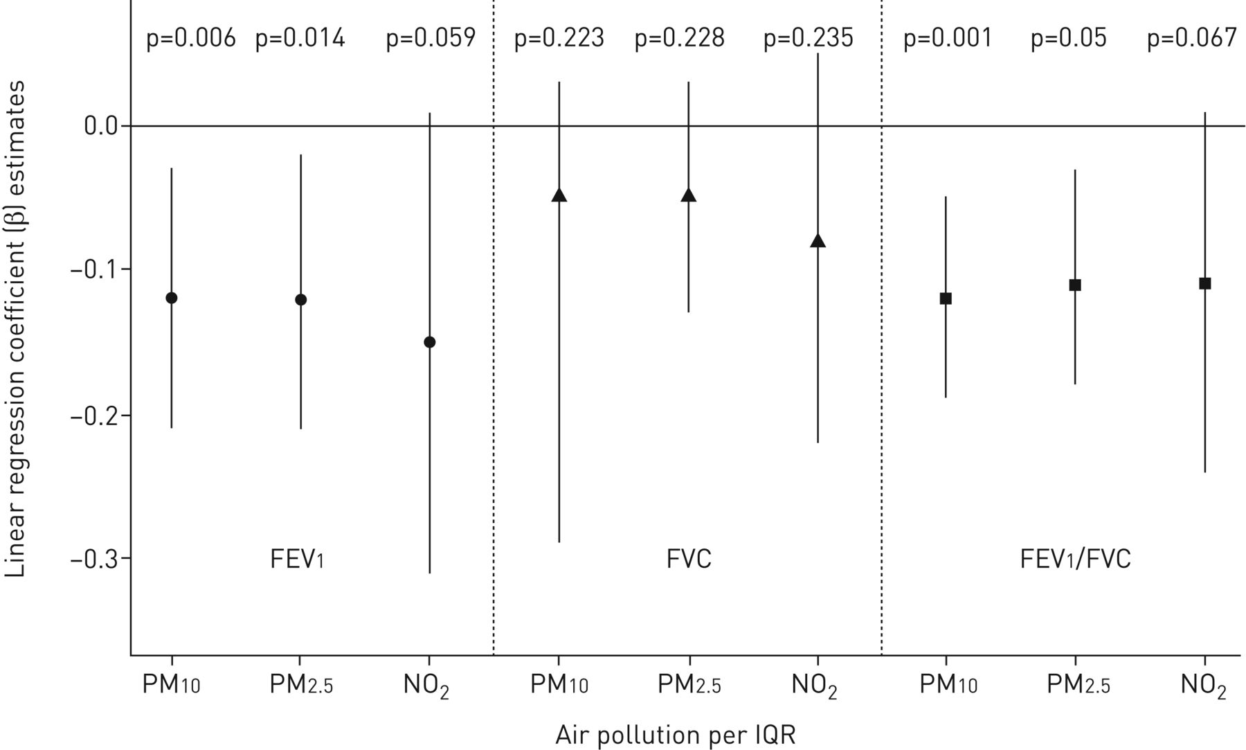 The Role Of Air Pollution And Lung Function In Cognitive Impairment