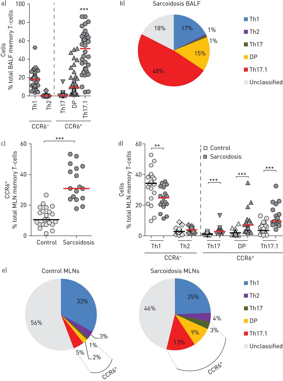 Increased T Helper 171 Cells In Sarcoidosis Mediastinal Lymph Nodes