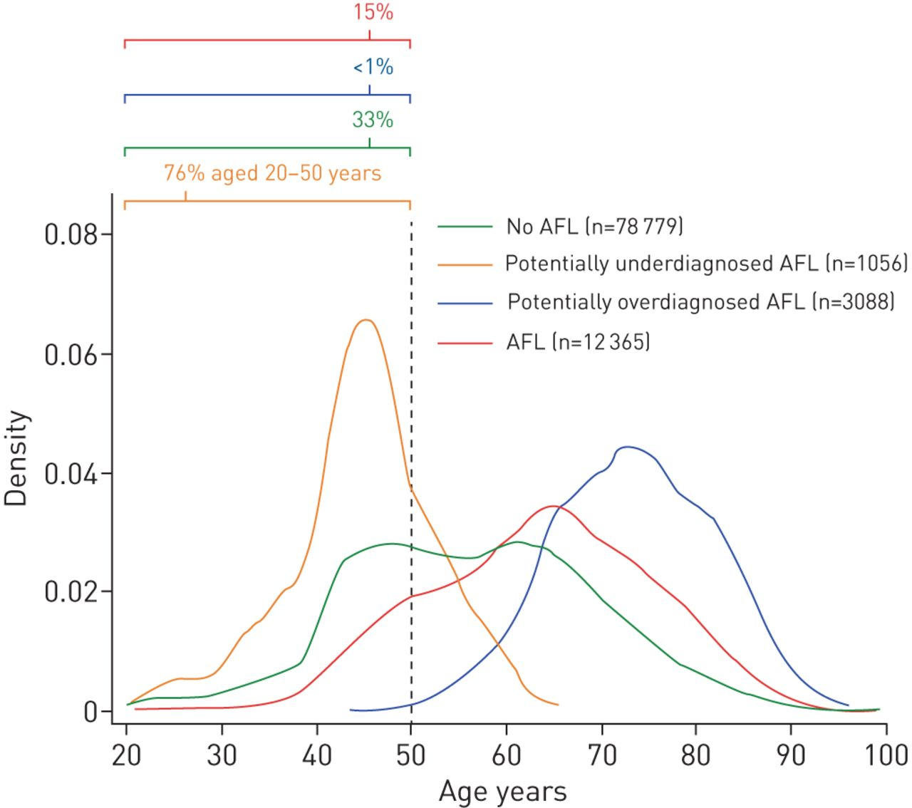 Young and middle-aged adults with airflow limitation