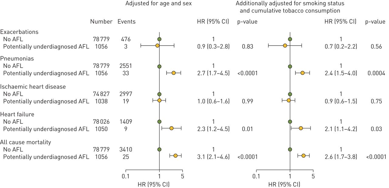 Young and middle-aged adults with airflow limitation according to