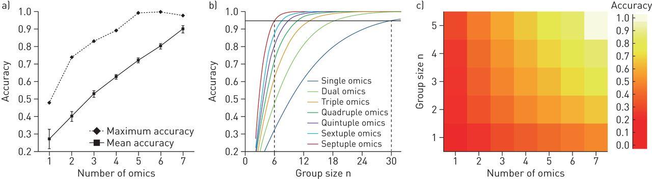 Integration of multi-omics datasets enables molecular