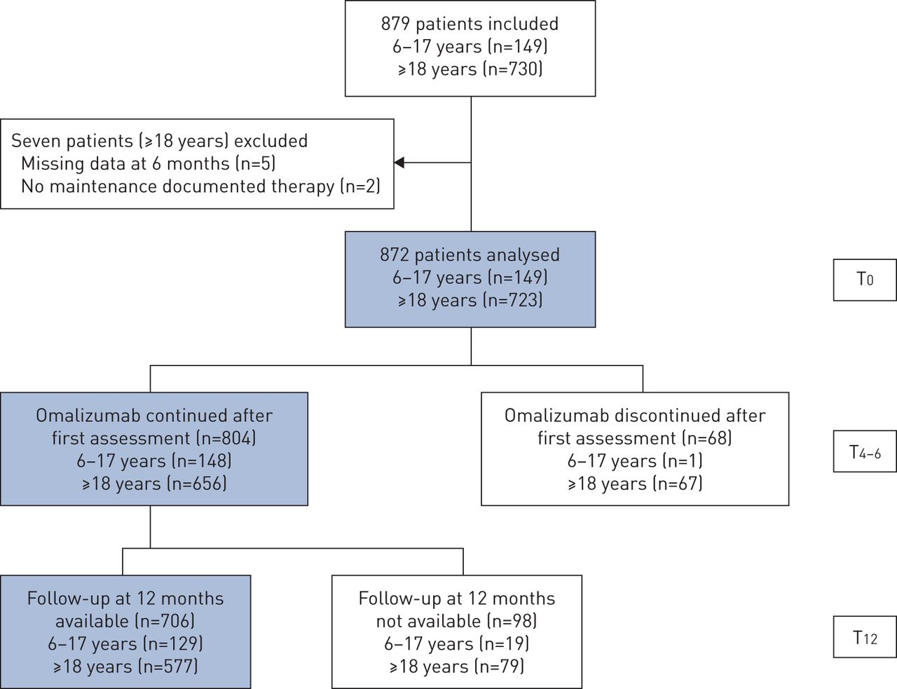 Omalizumab effectiveness in patients with severe allergic