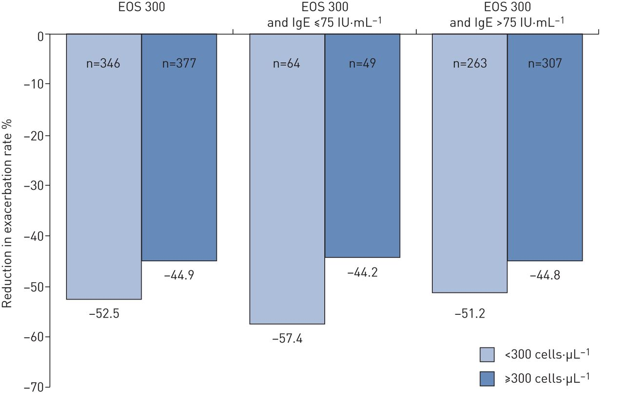 Omalizumab effectiveness in patients with severe allergic asthma