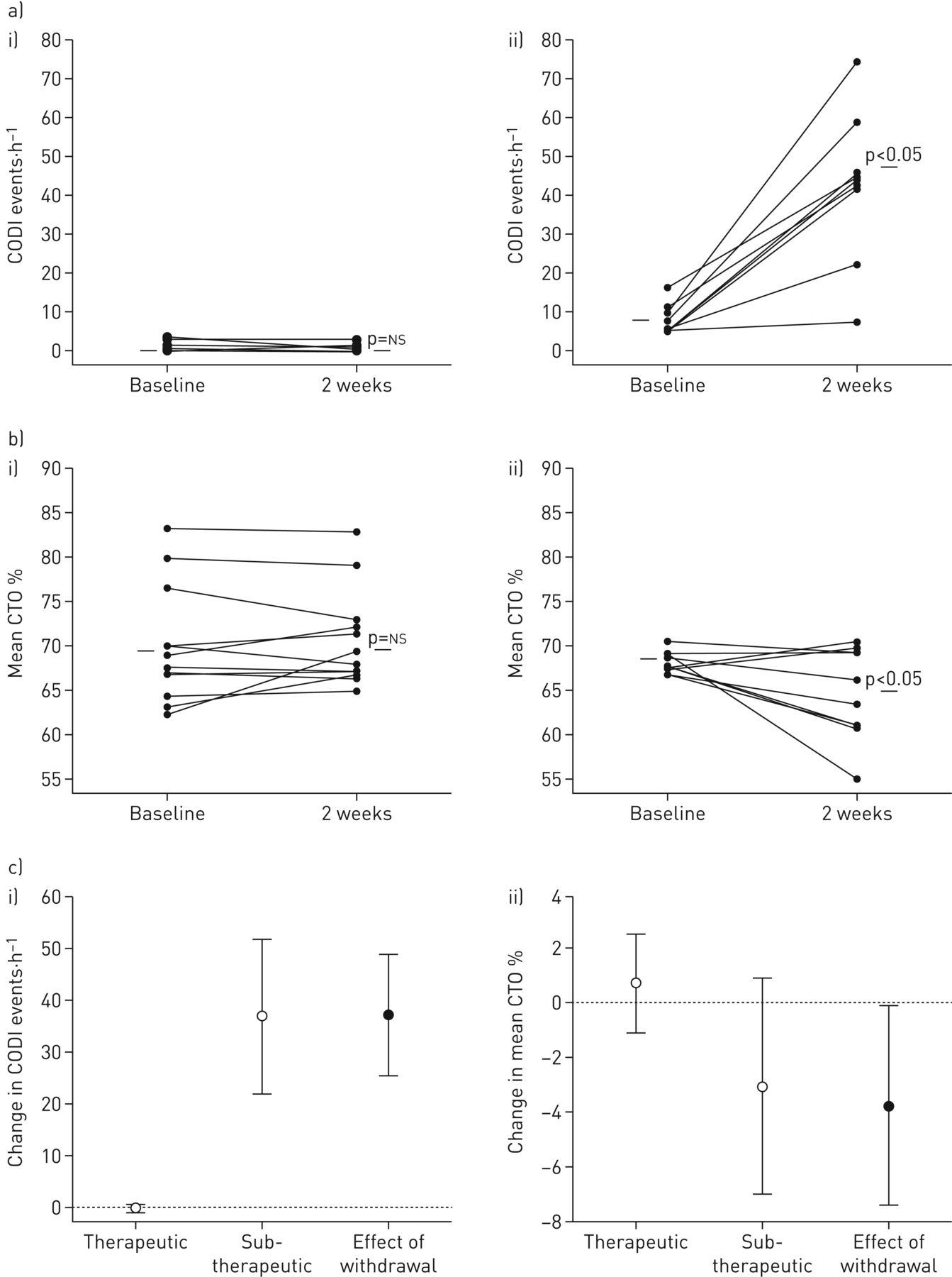 Nocturnal cerebral hypoxia in obstructive sleep apnoea: a