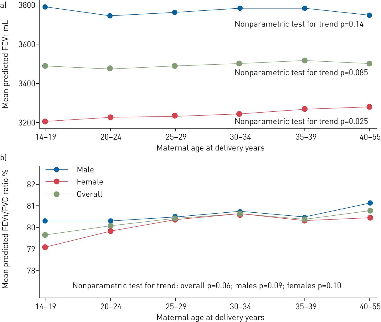 Maternal age at delivery, lung function and asthma in
