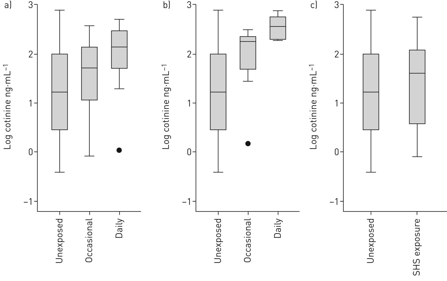 Tobacco smoke exposure in early life and adolescence in relation to