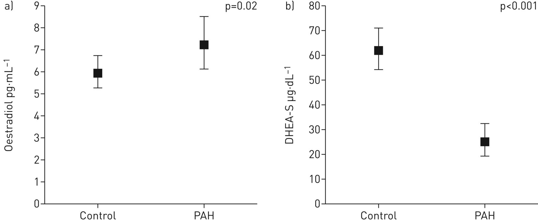 Lower DHEA-S levels predict disease and worse outcomes in post