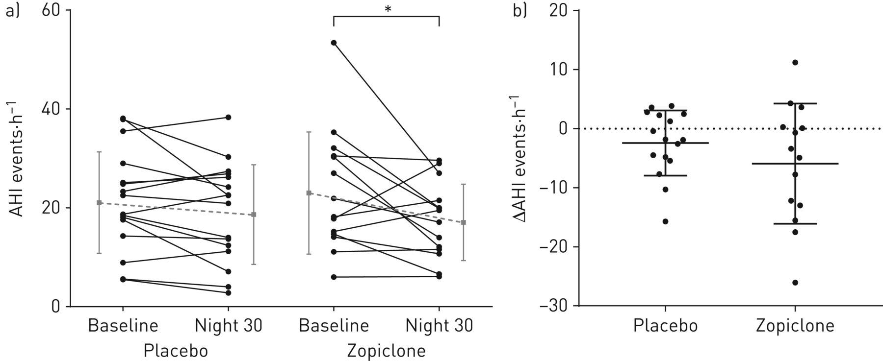 Effect of 1 month of zopiclone on obstructive sleep apnoea