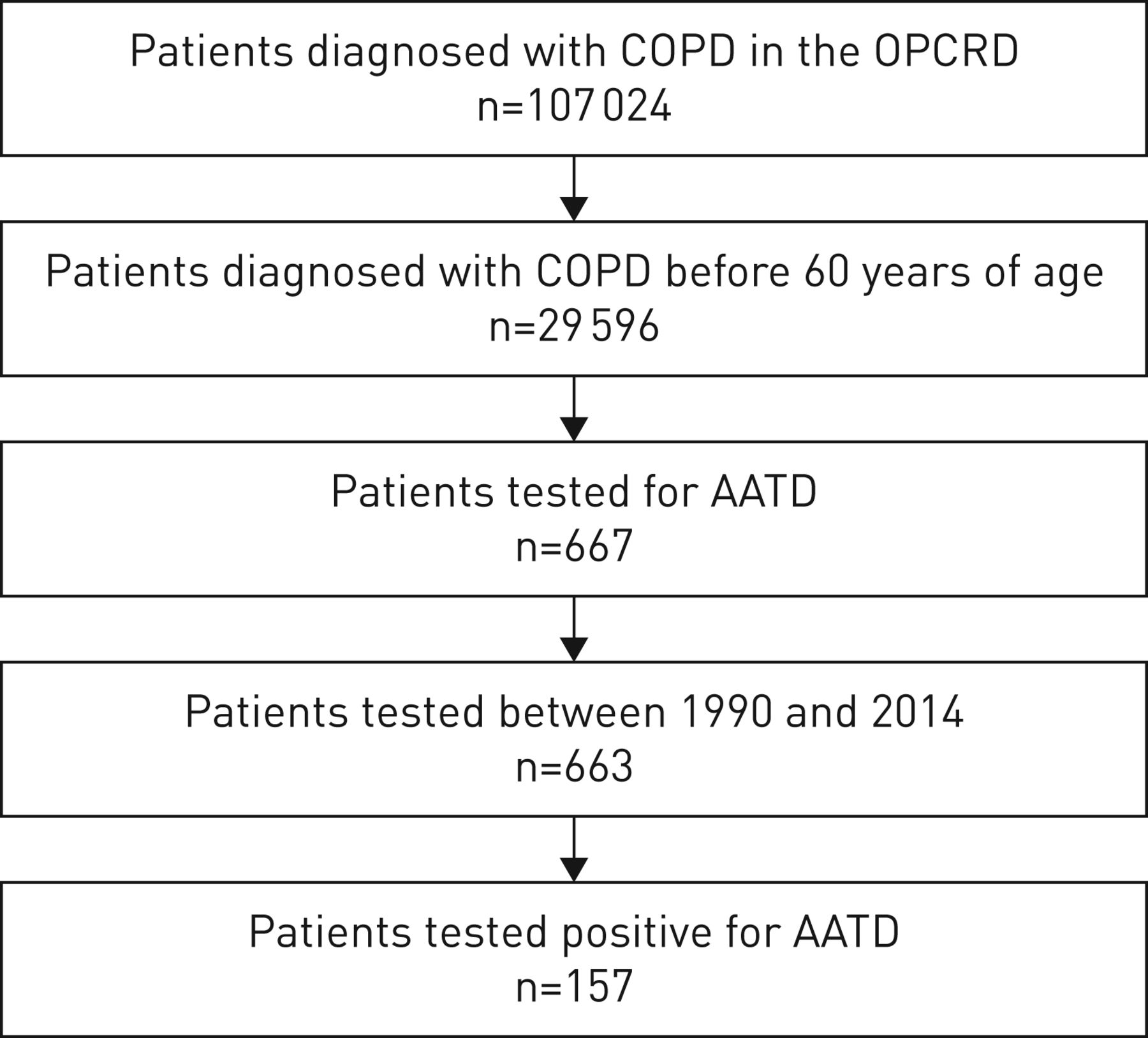 Trends of testing for and diagnosis of α1-antitrypsin deficiency in