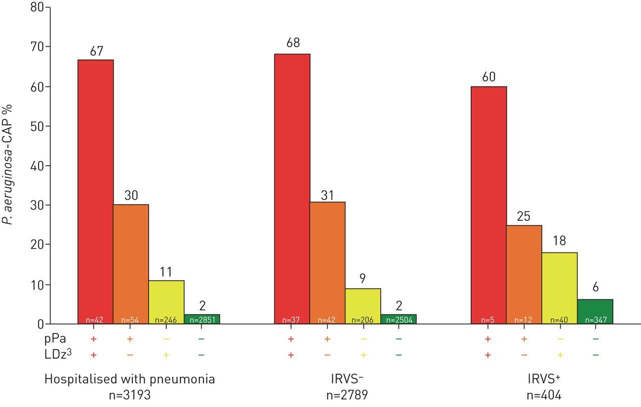 Burden and risk factors for Pseudomonas aeruginosa community
