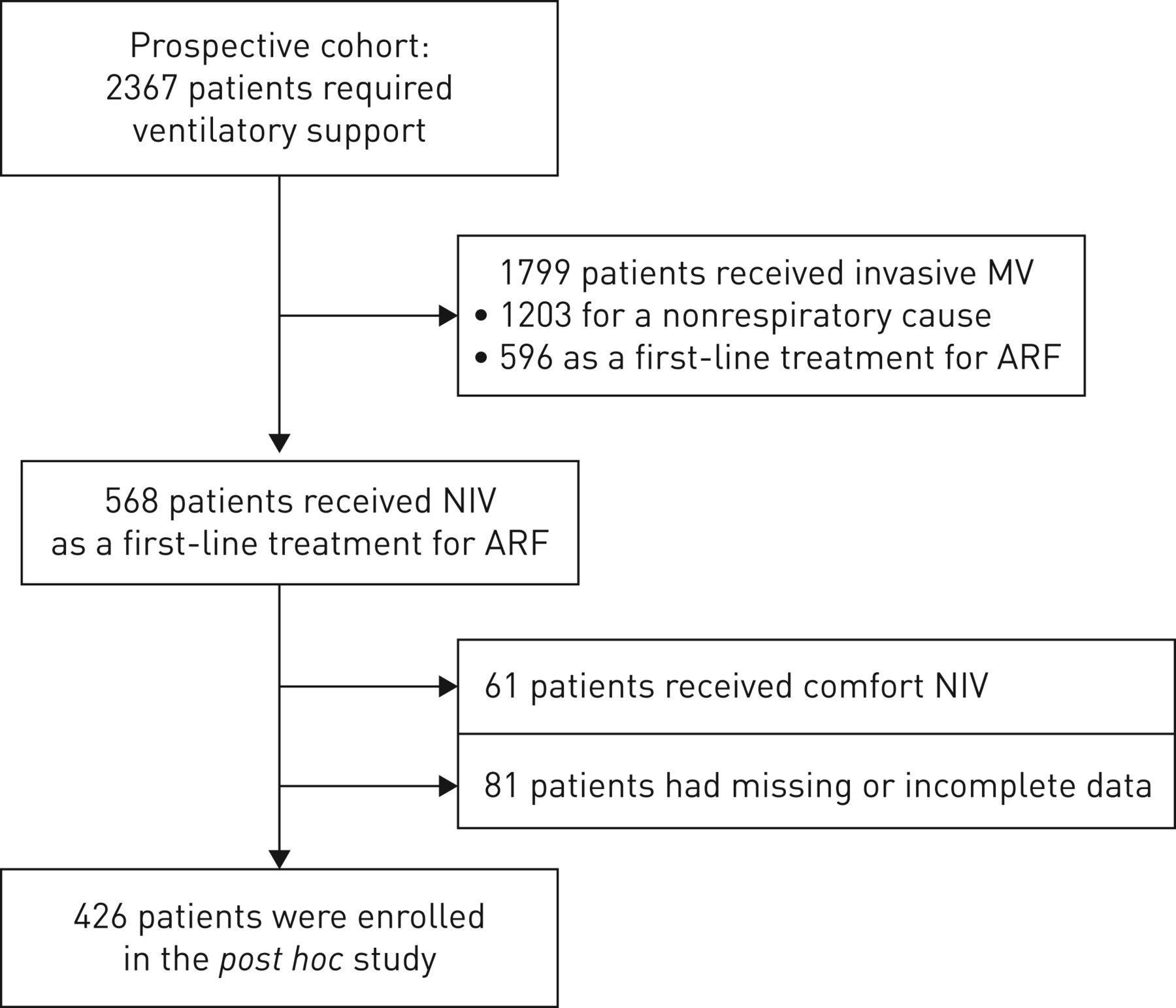 Dyspnoea In Patients Receiving Noninvasive Ventilation For Acute