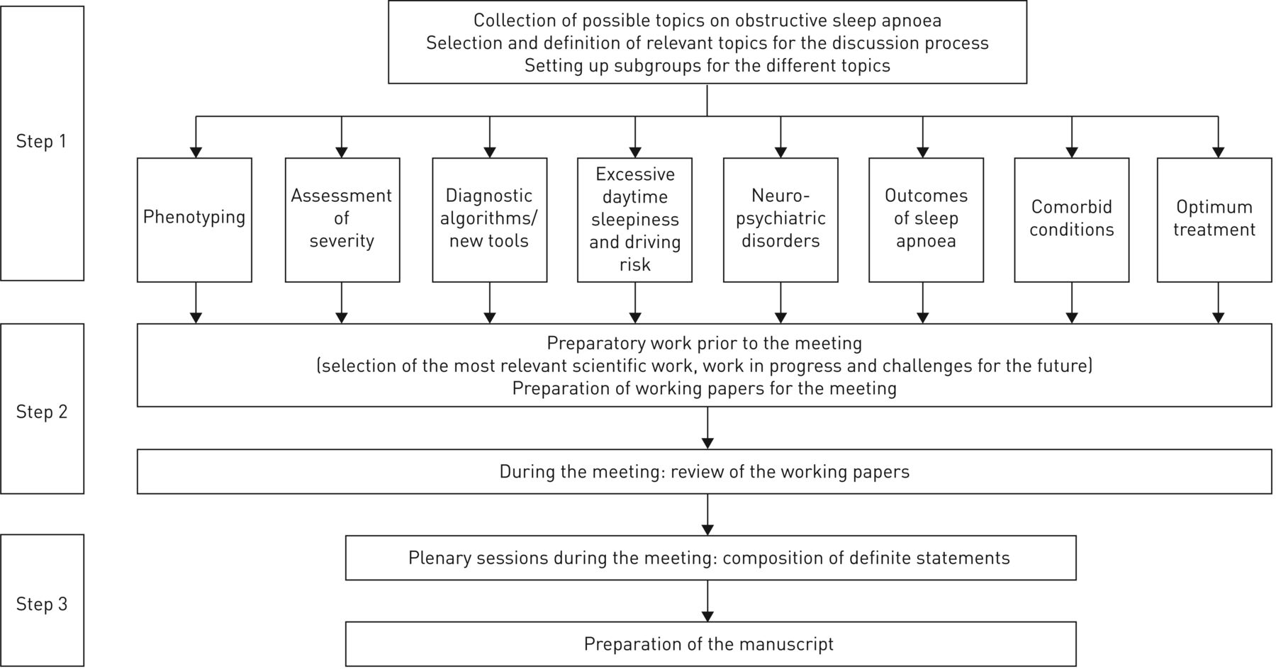 Challenges and perspectives in obstructive sleep apnoea