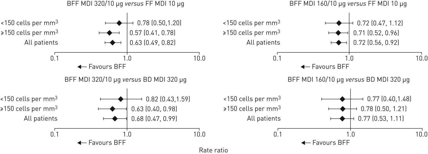 Budesonide/formoterol MDI with co-suspension delivery