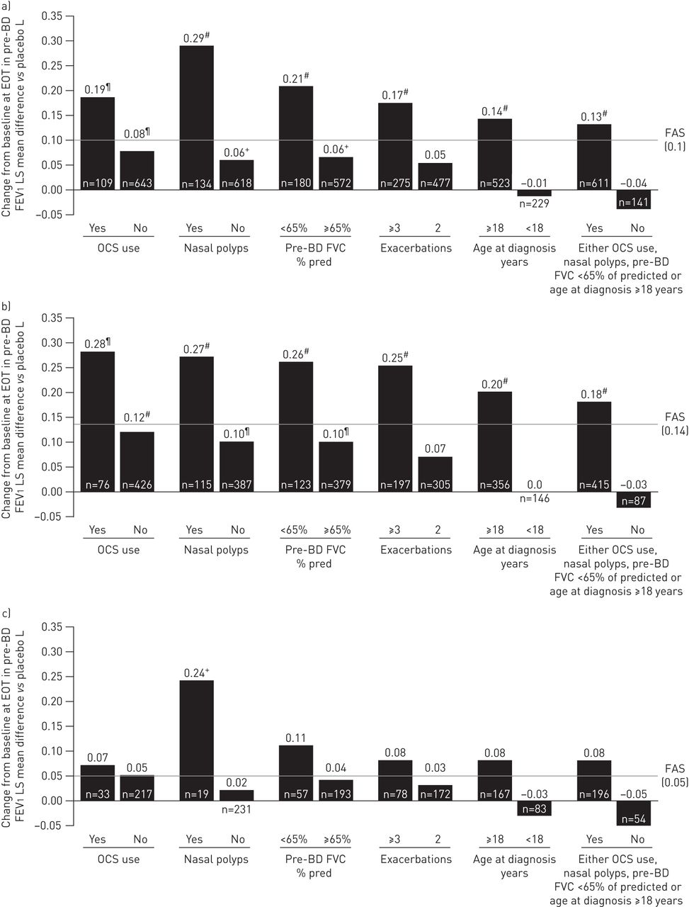 Baseline patient factors impact on the clinical efficacy of