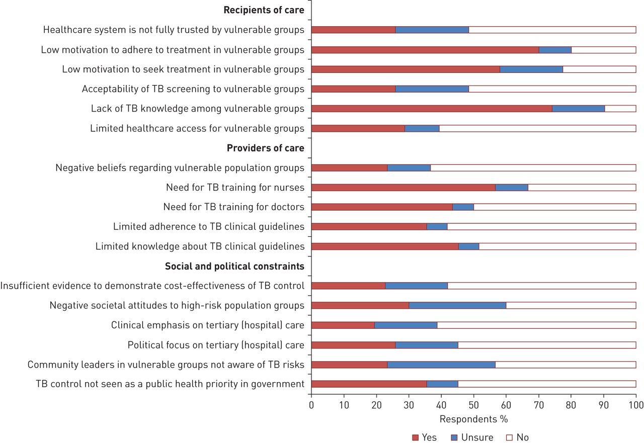 Tuberculosis in the European Union and European Economic