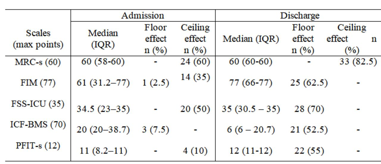 Floor And Ceiling Effects Of Functional
