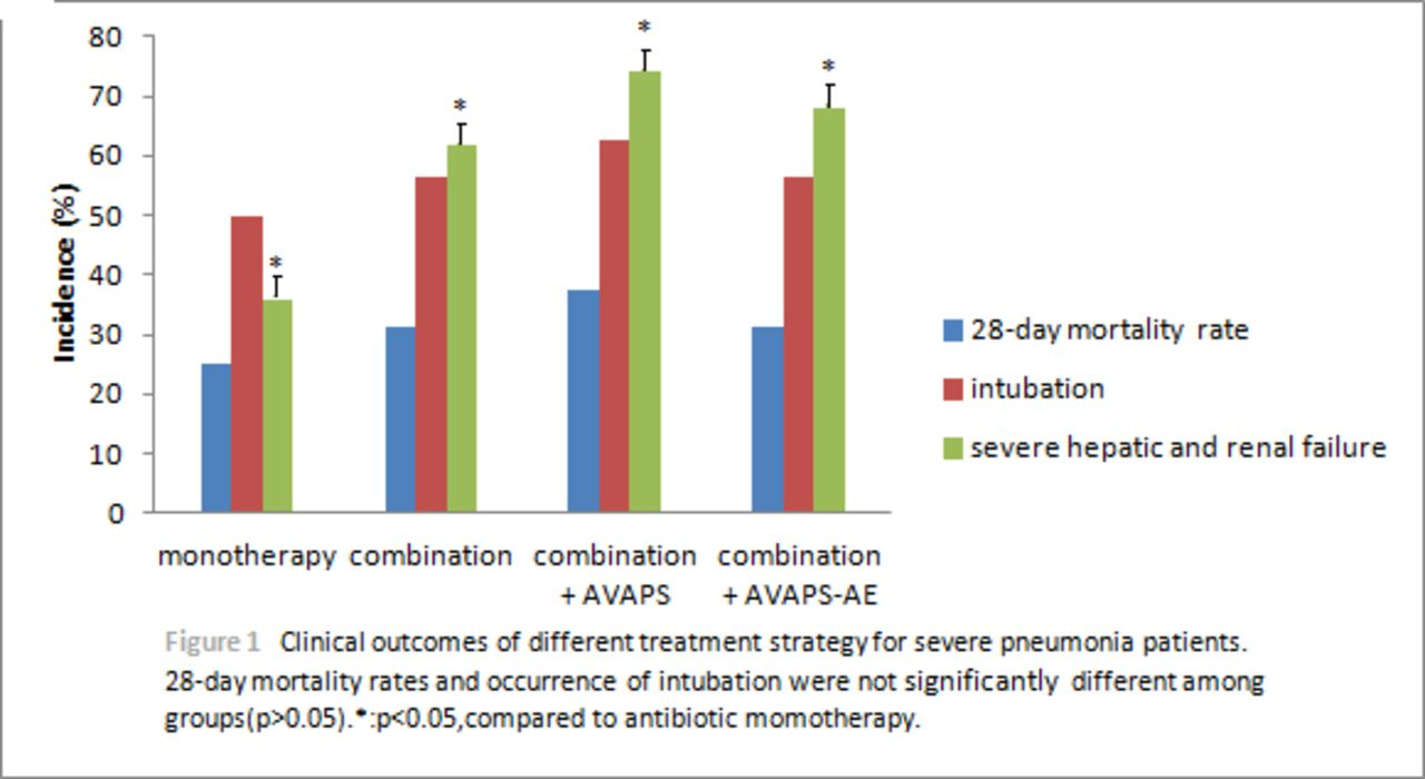 Late Breaking Abstract Severe Pneumonia Patients May Could Not Benefit From Antibiotic Combination Therapy And Non Invasive Ventilation Niv Despite The Advanced Mode European Respiratory Society