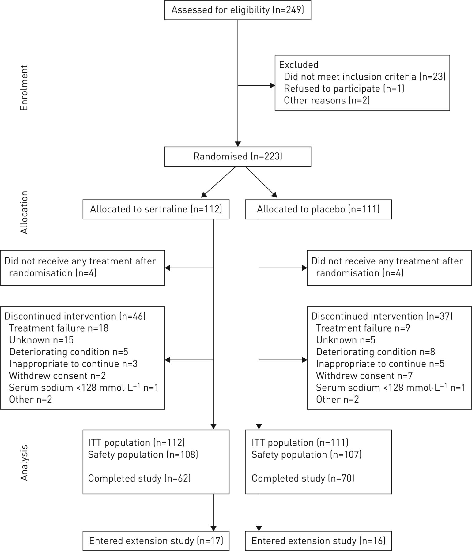 Sertraline in symptomatic chronic breathlessness: a double