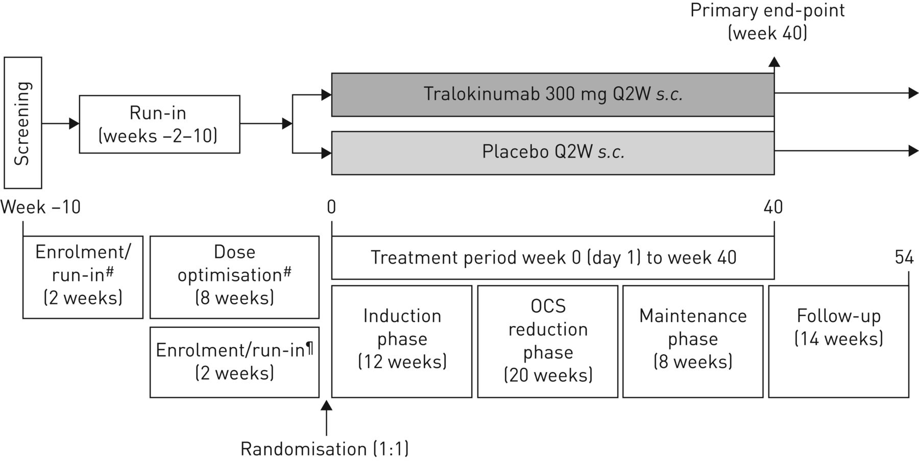 Tralokinumab did not demonstrate oral corticosteroid-sparing