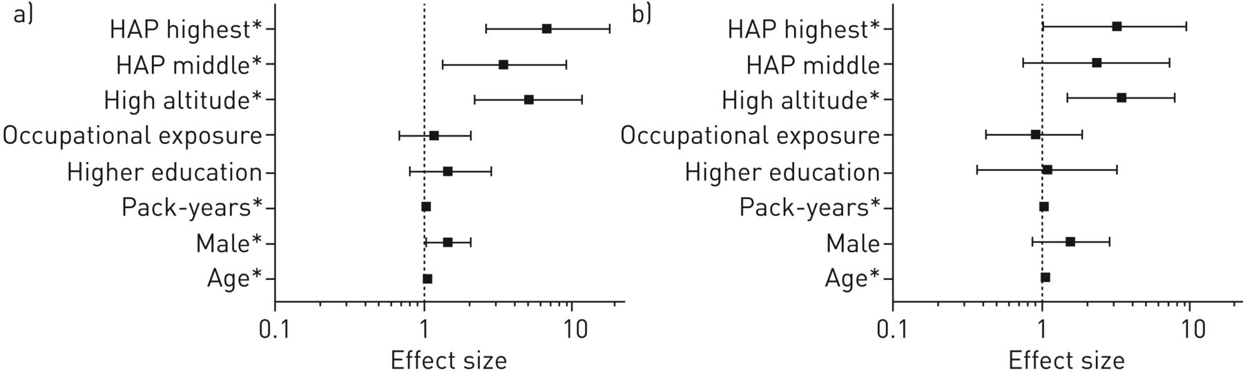High COPD prevalence at high altitude: does household air