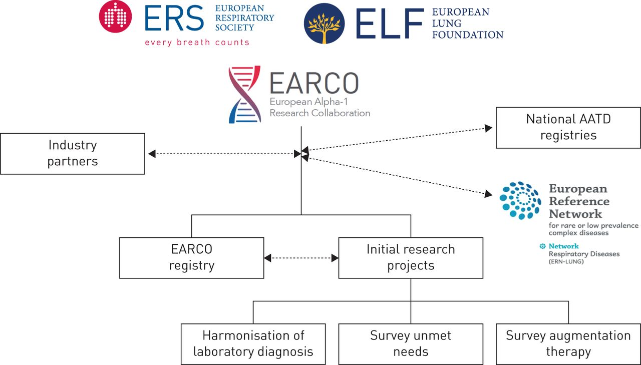 The European Alpha-1 Research Collaboration (EARCO): a new