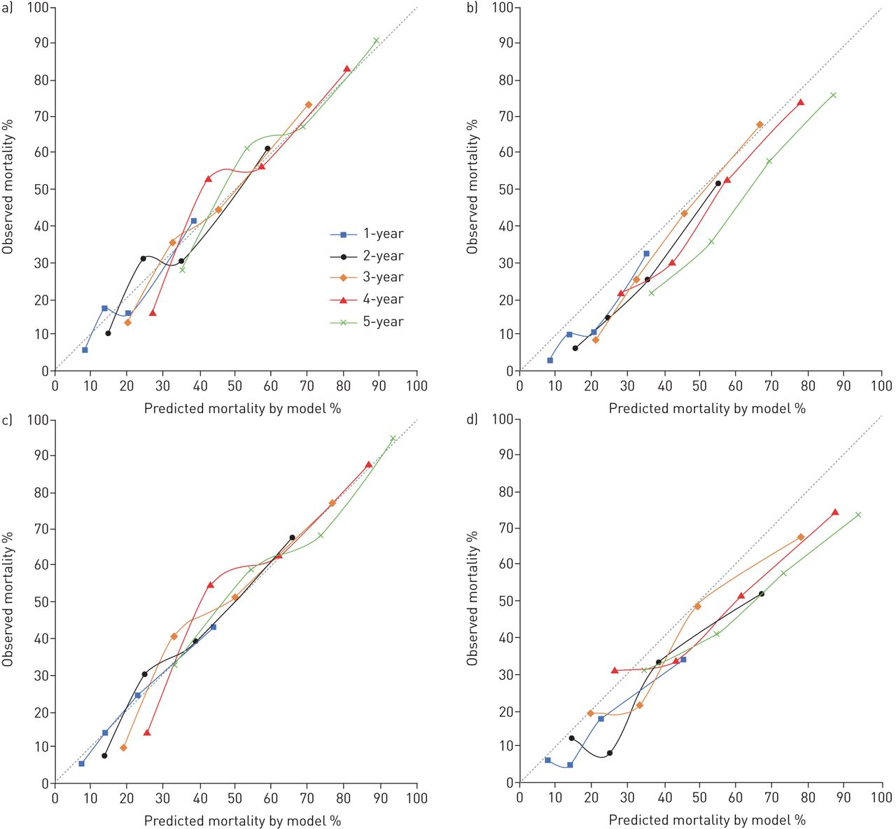 The added value of comorbidities in predicting survival in