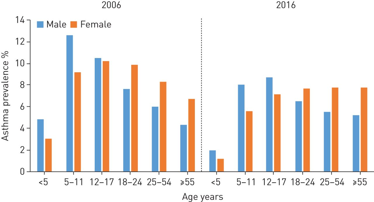 Changing prevalence of current asthma and inhaled corticosteroid