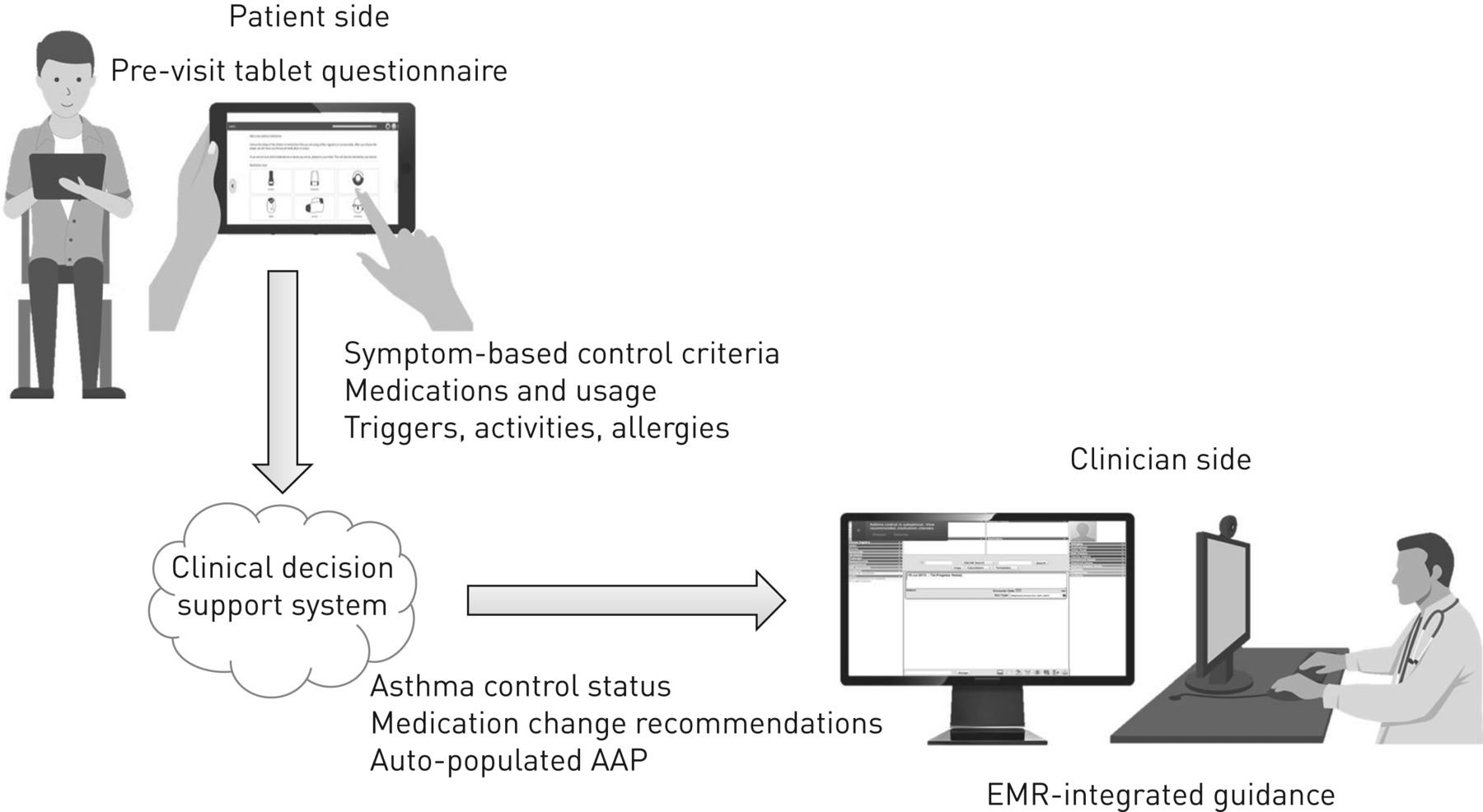 The Electronic Asthma Management System (eAMS) improves