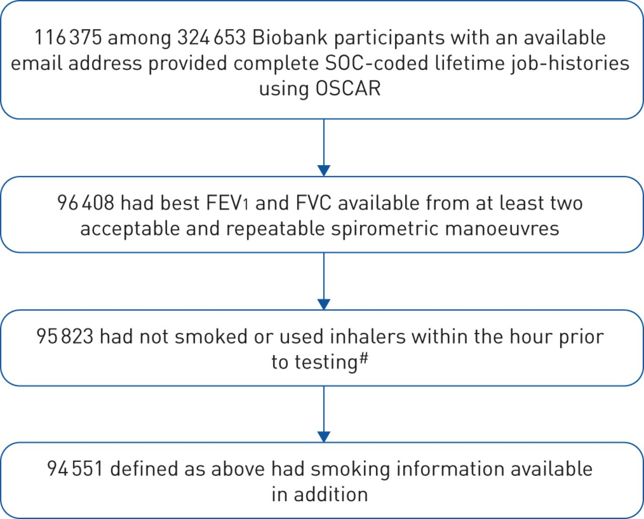 The occupations at increased risk of COPD: analysis of